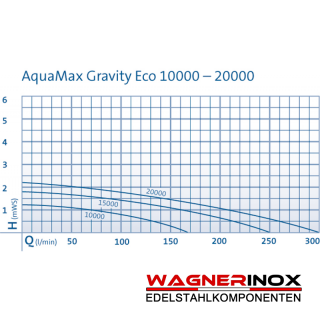 AQUAMAX GRAVITY ECO